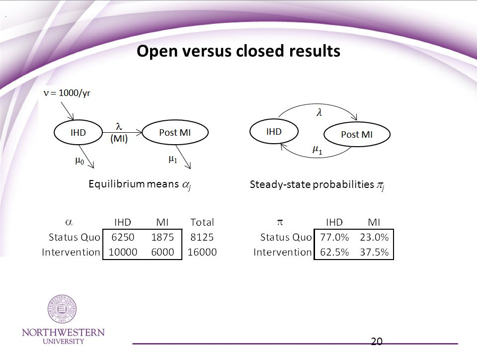 Open versus closed results 20 Equilibrium means  j Steady-state probabilities  j.