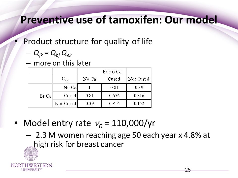 Preventive use of tamoxifen: Our model Product structure for quality of life – Q jk = Q bj Q ek – more on this later 25 Model entry rate 0 = 110,000/yr – 2.3 M women reaching age 50 each year x 4.8% at high risk for breast cancer