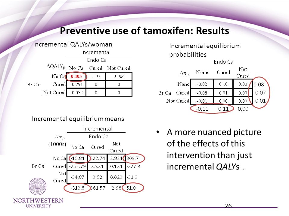 Preventive use of tamoxifen: Results A more nuanced picture of the effects of this intervention than just incremental QALYs.