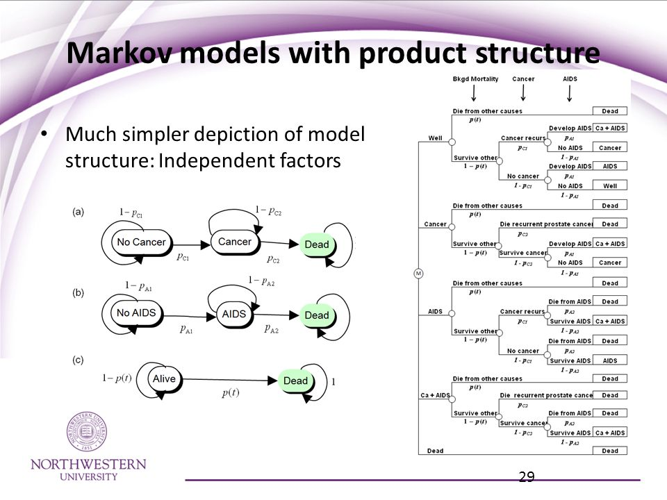 Markov models with product structure Much simpler depiction of model structure: Independent factors 29