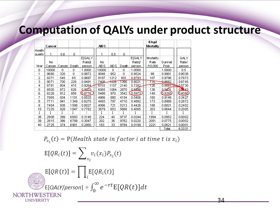 Computation of QALYs under product structure 34