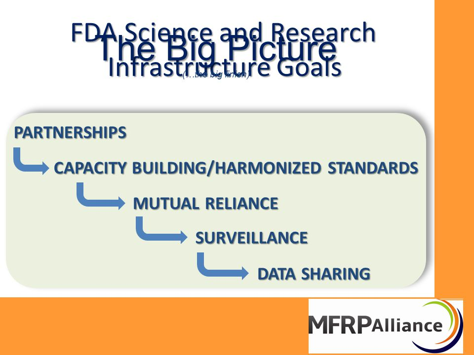 FDA Science and Research Infrastructure Goals PARTNERSHIPS CAPACITY BUILDING/HARMONIZED STANDARDS MUTUAL RELIANCE SURVEILLANCE DATA SHARING The Big Pi