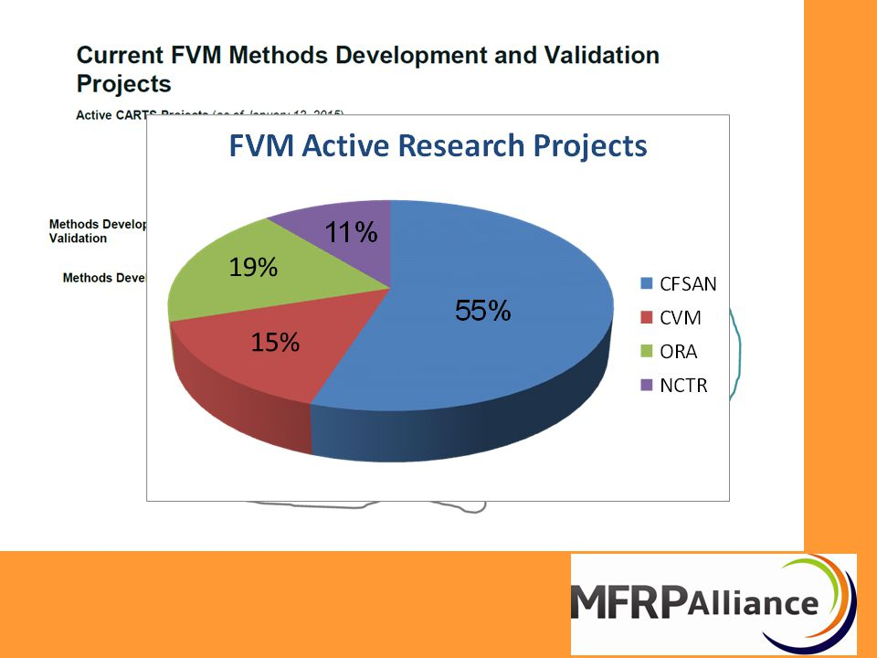 The Spectrum of Partners to Achieve FSMA Goals Beyond the Bounds of the FVM Research Enterprise Benefits of Partnership  Basic & Applied Research;  Innovation and Technology;  Regulatory capabilities/Capacities Benefits of Partnership  Basic & Applied Research;  Innovation and Technology;  Regulatory capabilities/Capacities Limitations  FDA, the regulator  Conflicts of interest