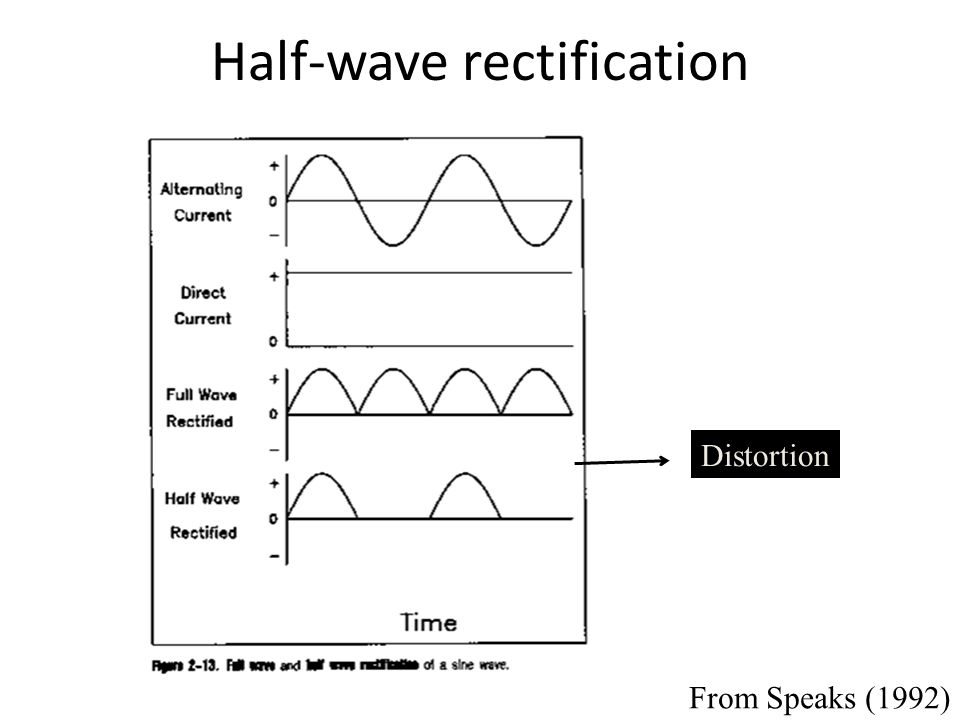 Half-wave rectification Distortion From Speaks (1992)