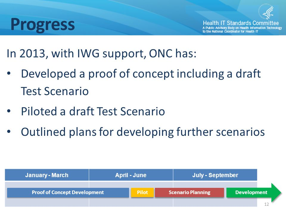 Progress In 2013, with IWG support, ONC has: Developed a proof of concept including a draft Test Scenario Piloted a draft Test Scenario Outlined plans
