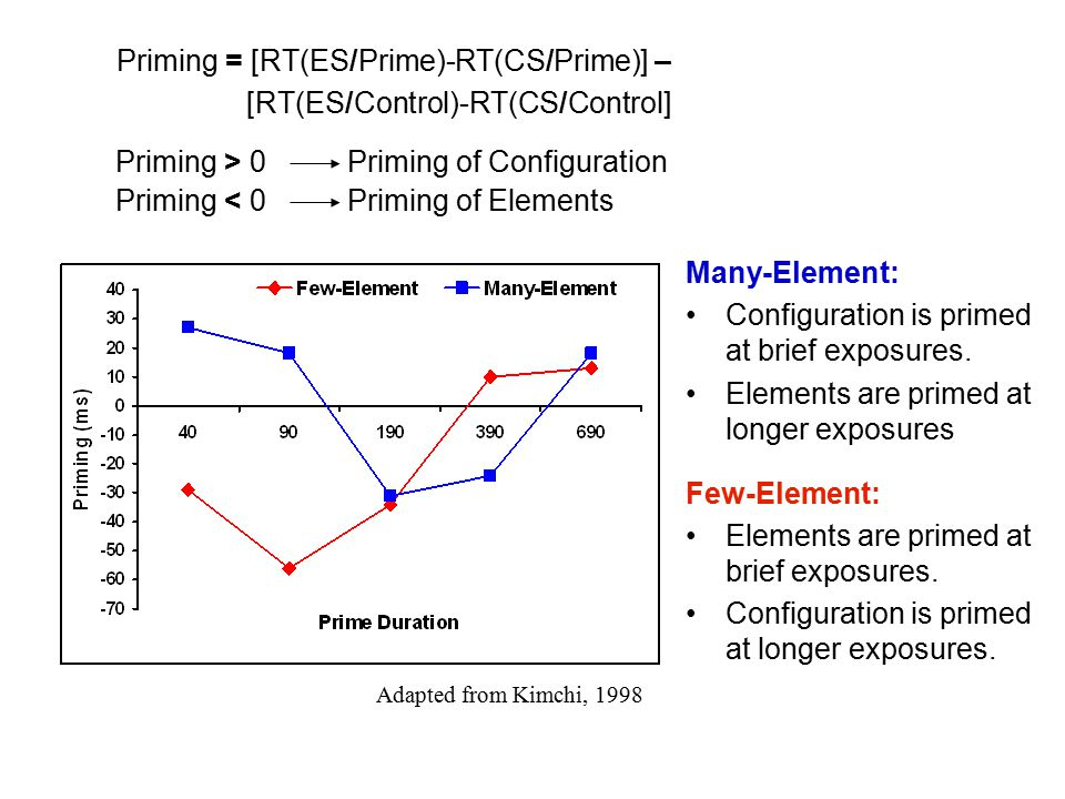 Many-Element: Configuration is primed at brief exposures.