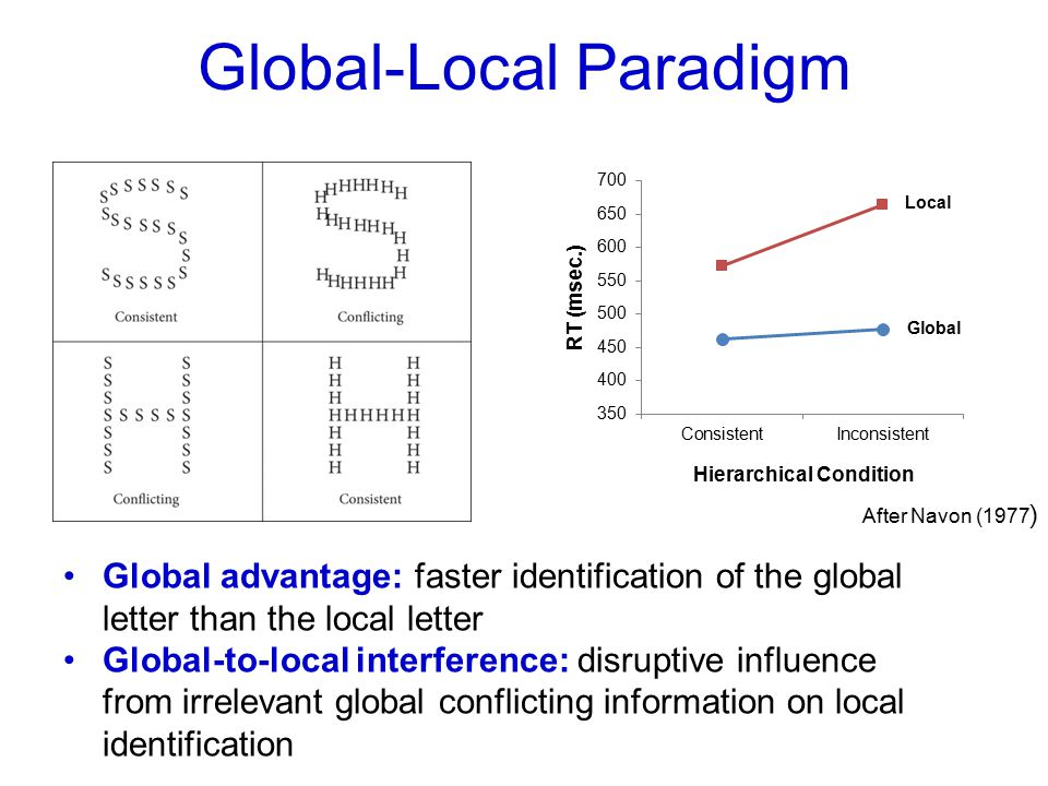 Local Global-Local Paradigm After Navon (1977 ) Global advantage: faster identification of the global letter than the local letter Global-to-local interference: disruptive influence from irrelevant global conflicting information on local identification