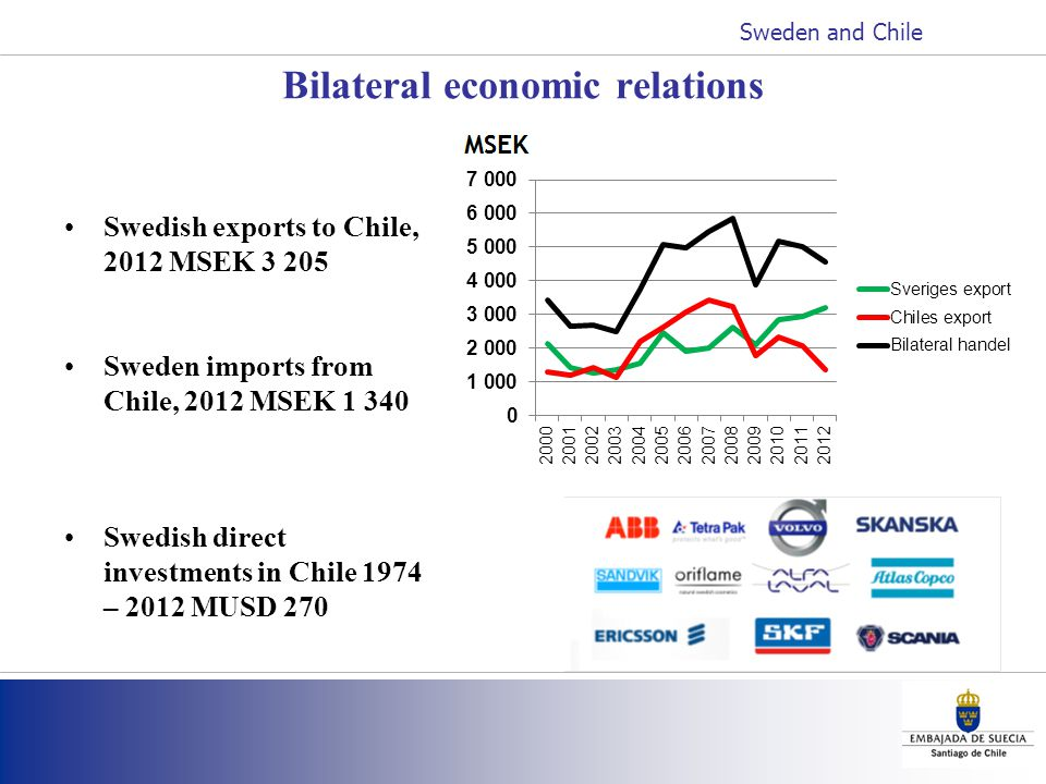 Bilateral economic relations Swedish exports to Chile, 2012 MSEK 3 205 Sweden imports from Chile, 2012 MSEK 1 340 Swedish direct investments in Chile 1974 – 2012 MUSD 270 Sweden and Chile
