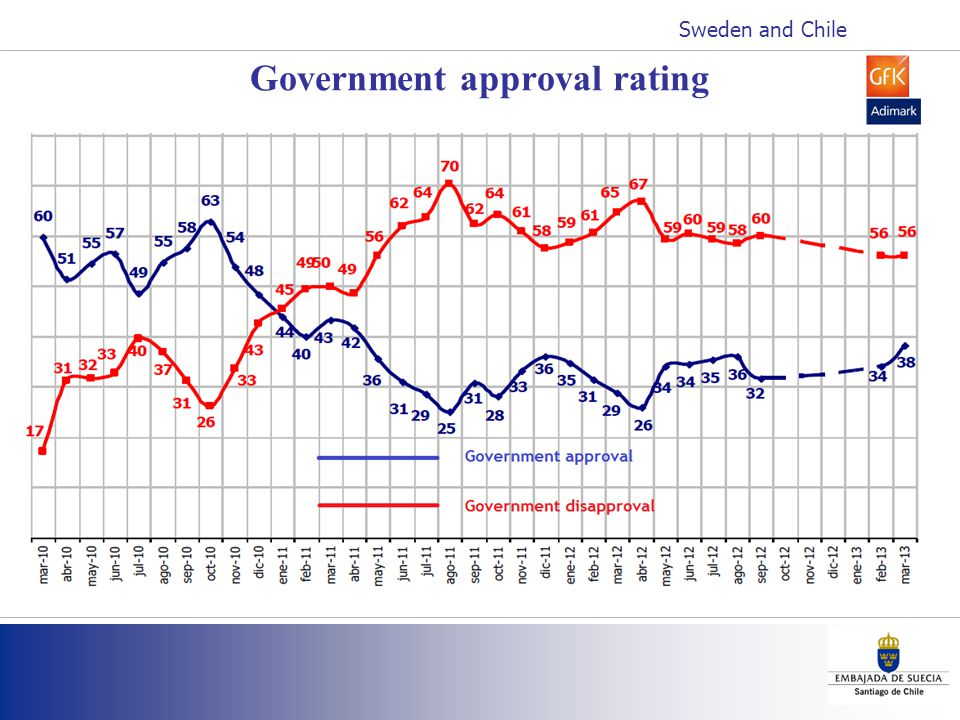 Government approval rating Sweden and Chile