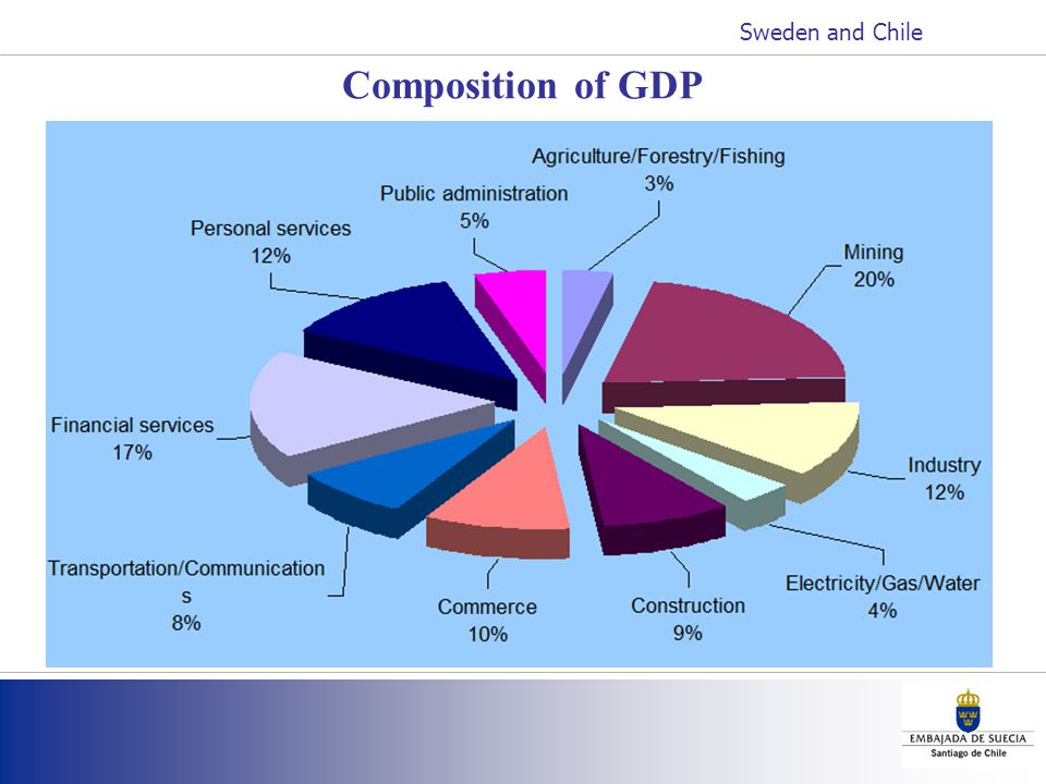 Composition of GDP Sweden and Chile