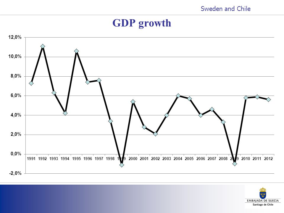 GDP growth Sweden and Chile