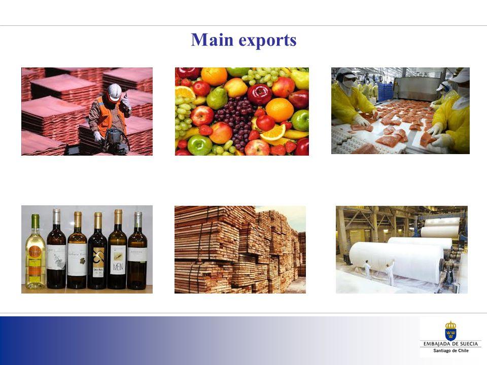 Main exports