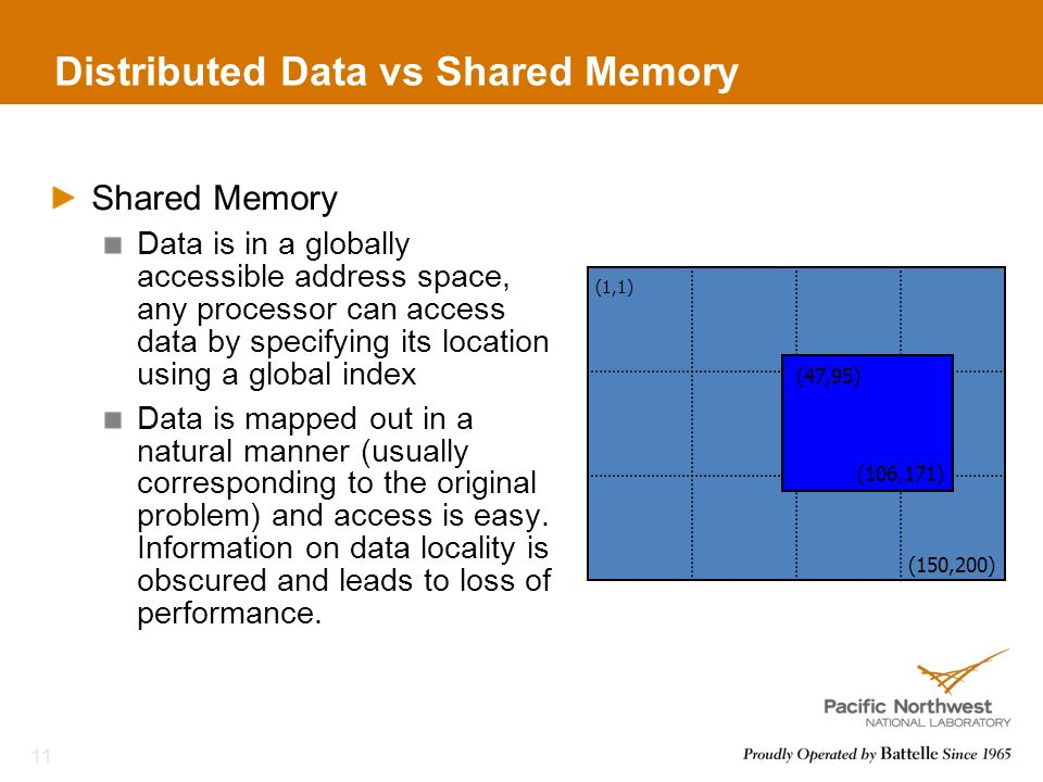 Distributed Data vs Shared Memory Shared Memory Data is in a globally accessible address space, any processor can access data by specifying its location using a global index Data is mapped out in a natural manner (usually corresponding to the original problem) and access is easy.