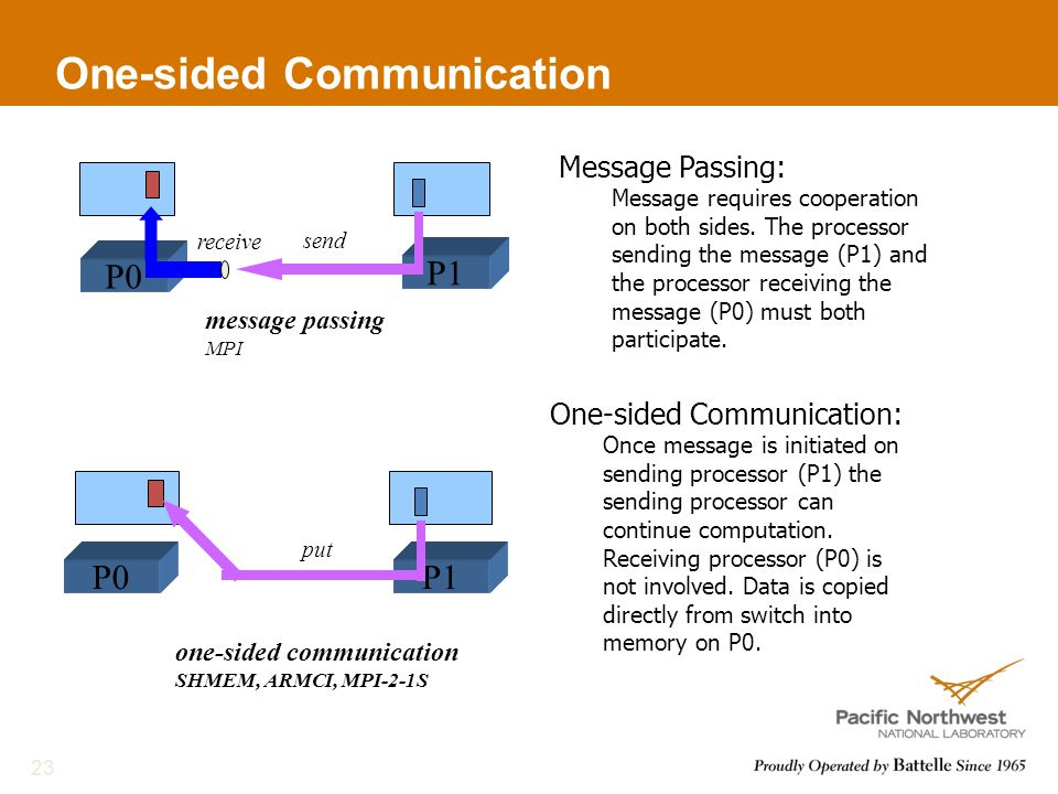 One-sided Communication 23 message passing MPI P1 P0 receive send P1P0 put one-sided communication SHMEM, ARMCI, MPI-2-1S Message Passing: Message requires cooperation on both sides.