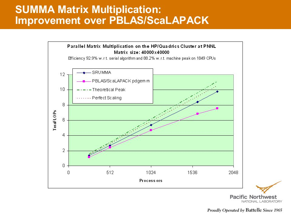 SUMMA Matrix Multiplication: Improvement over PBLAS/ScaLAPACK