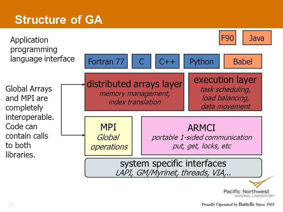 Global Arrays and MPI are completely interoperable.