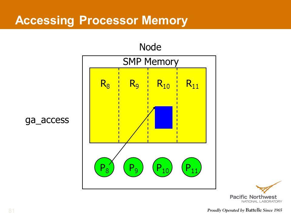 Accessing Processor Memory 81 NodeR8R8 R9R9 R 10 R 11 P8P8 P9P9 P 10 P 11 ga_access SMP Memory