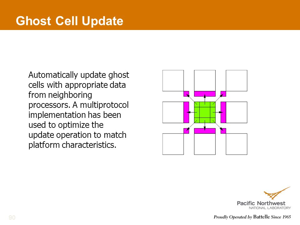Ghost Cell Update 90 Automatically update ghost cells with appropriate data from neighboring processors.