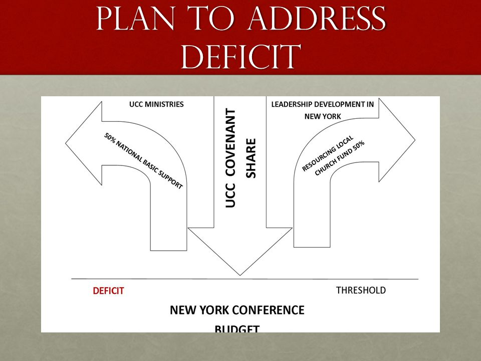 Plan to address Deficit