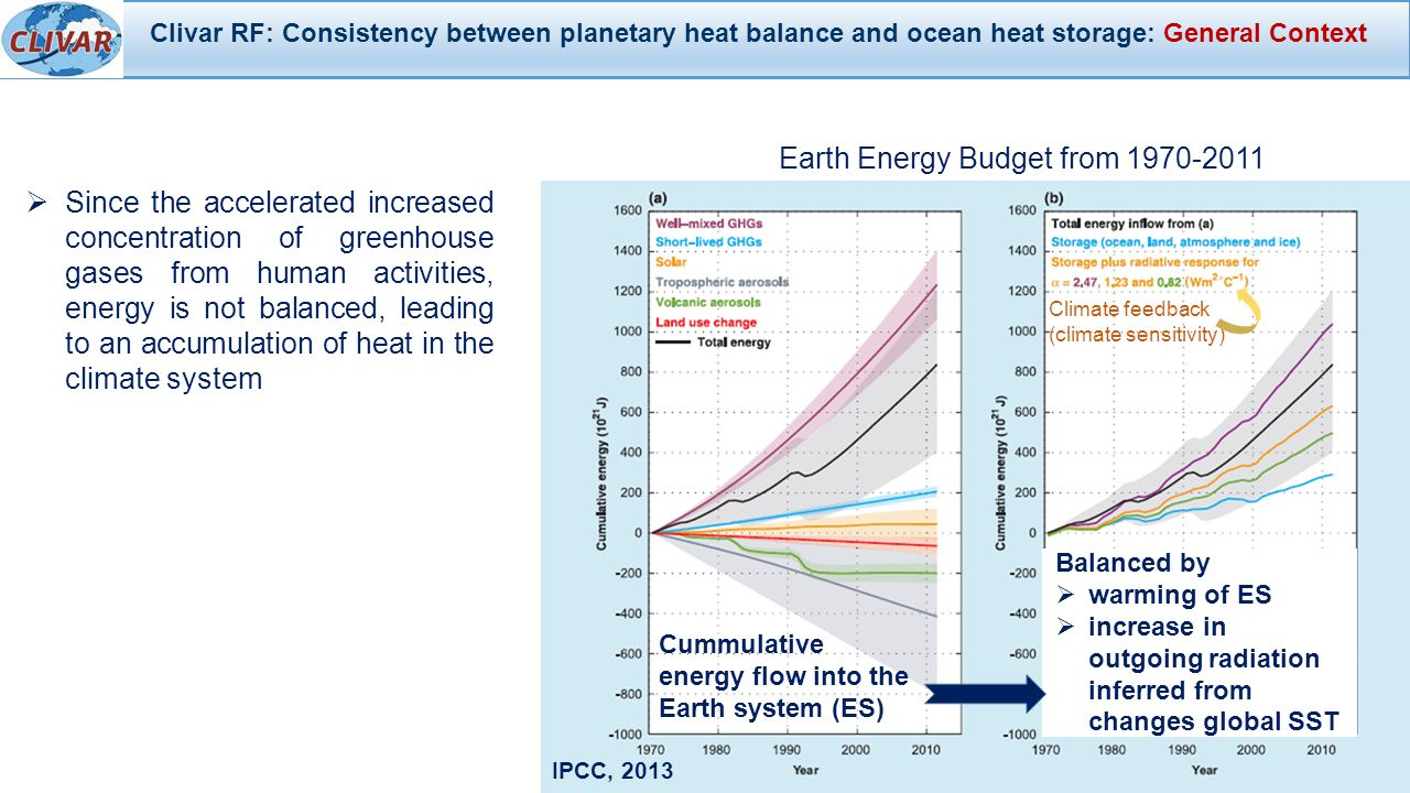  Since the accelerated increased concentration of greenhouse gases from human activities, energy is not balanced, leading to an accumulation of heat in the climate system Earth Energy Budget from 1970-2011 IPCC, 2013 Cummulative energy flow into the Earth system (ES) Climate feedback (climate sensitivity) Clivar RF: Consistency between planetary heat balance and ocean heat storage: General Context Balanced by  warming of ES  increase in outgoing radiation inferred from changes global SST