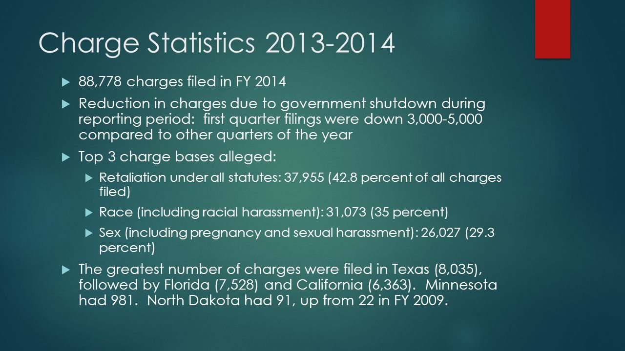 Charge Statistics 2013-2014  88,778 charges filed in FY 2014  Reduction in charges due to government shutdown during reporting period: first quarter filings were down 3,000-5,000 compared to other quarters of the year  Top 3 charge bases alleged:  Retaliation under all statutes: 37,955 (42.8 percent of all charges filed)  Race (including racial harassment): 31,073 (35 percent)  Sex (including pregnancy and sexual harassment): 26,027 (29.3 percent )  The greatest number of charges were filed in Texas (8,035), followed by Florida (7,528) and California (6,363).