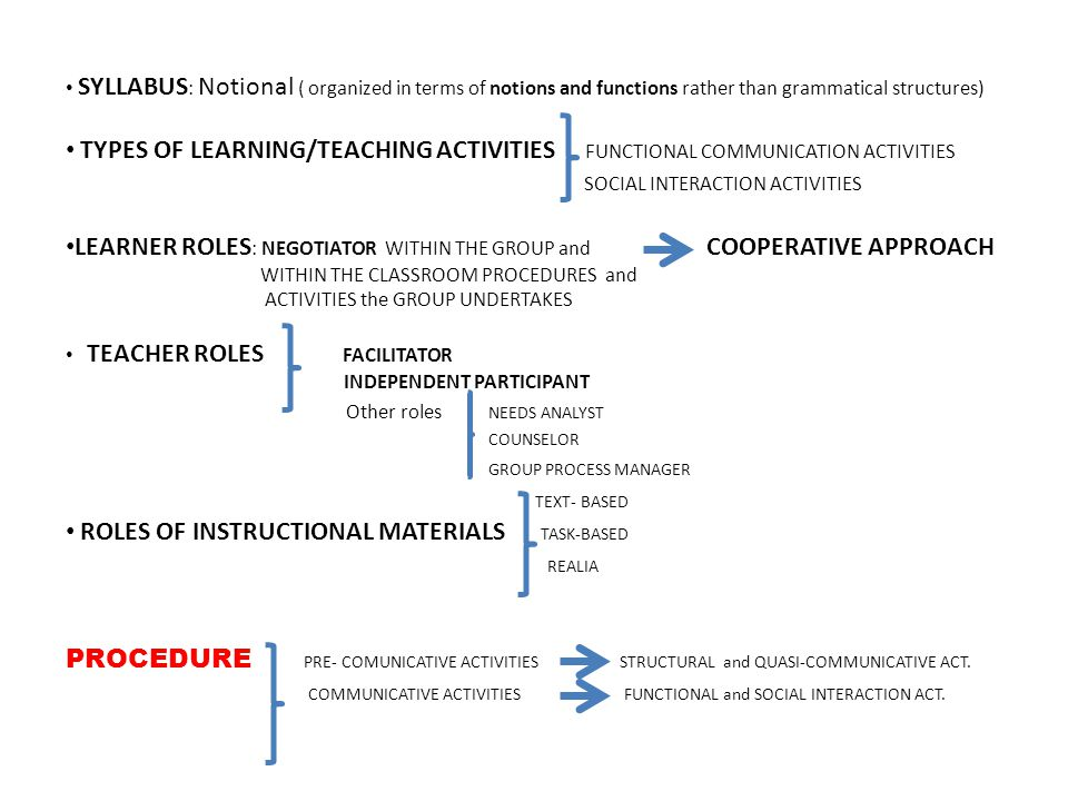 SYLLABUS : Notional ( organized in terms of notions and functions rather than grammatical structures) TYPES OF LEARNING/TEACHING ACTIVITIES FUNCTIONAL COMMUNICATION ACTIVITIES SOCIAL INTERACTION ACTIVITIES LEARNER ROLES : NEGOTIATOR WITHIN THE GROUP and COOPERATIVE APPROACH WITHIN THE CLASSROOM PROCEDURES and ACTIVITIES the GROUP UNDERTAKES TEACHER ROLES FACILITATOR INDEPENDENT PARTICIPANT Other roles NEEDS ANALYST COUNSELOR GROUP PROCESS MANAGER TEXT- BASED ROLES OF INSTRUCTIONAL MATERIALS TASK-BASED REALIA PROCEDURE PRE- COMUNICATIVE ACTIVITIES STRUCTURAL and QUASI-COMMUNICATIVE ACT.