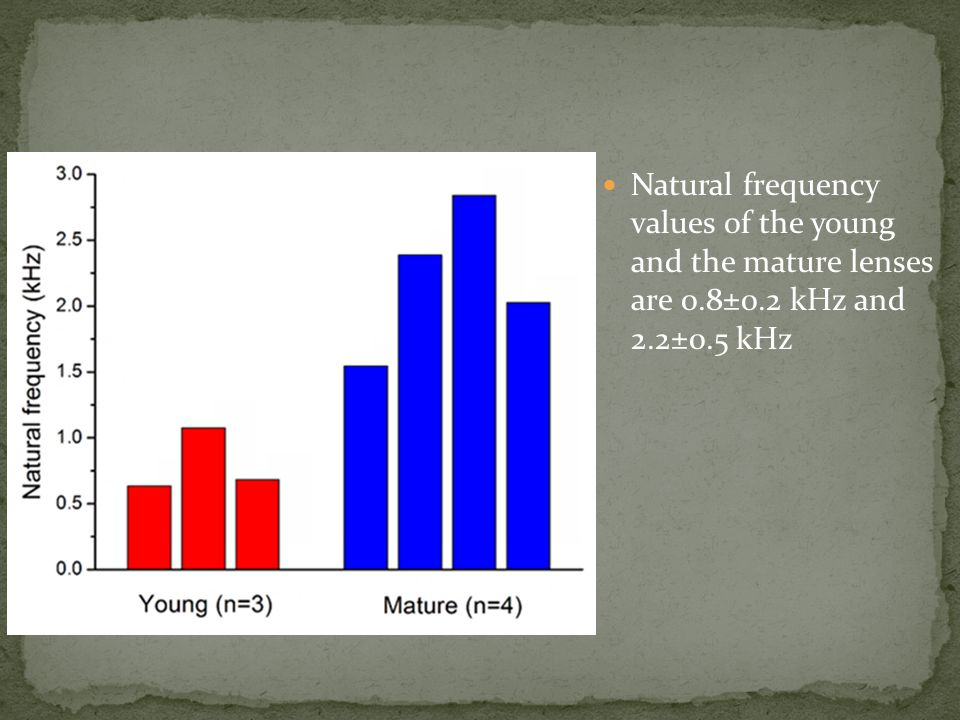Natural frequency values of the young and the mature lenses are 0.8±0.2 kHz and 2.2±0.5 kHz