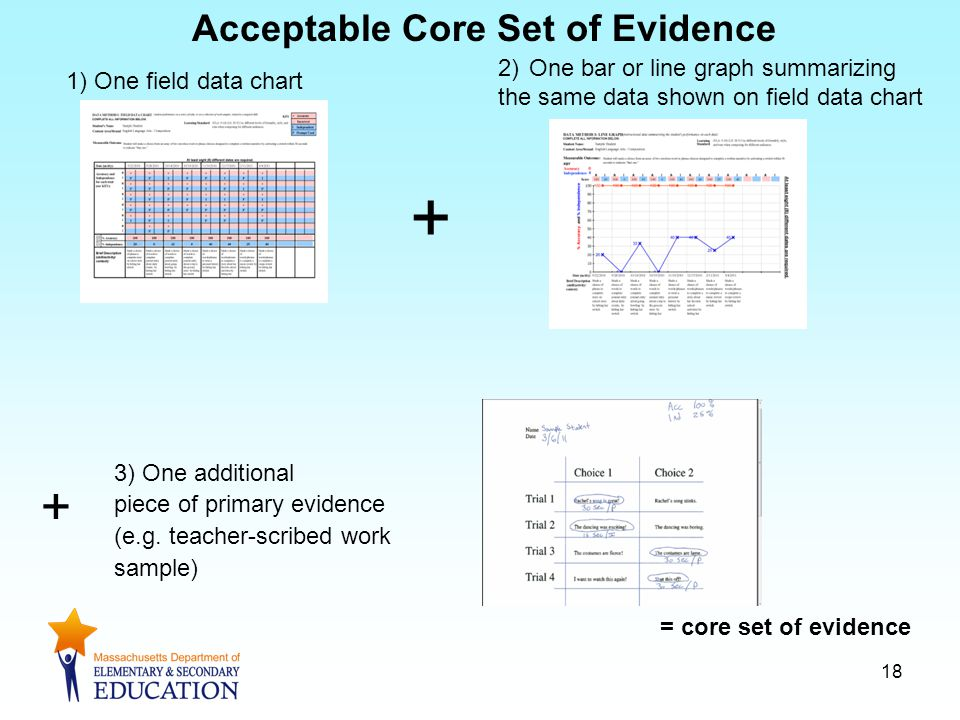 + Acceptable Core Set of Evidence = core set of evidence 1) One field data chart 3) One additional piece of primary evidence (e.g.