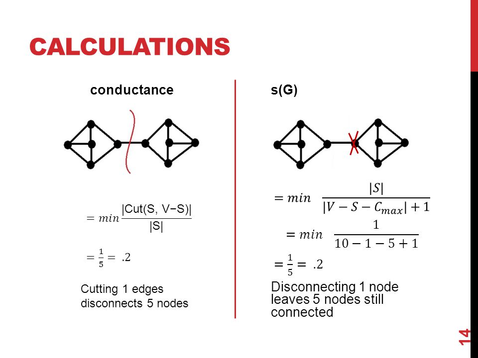 CALCULATIONS conductance 14