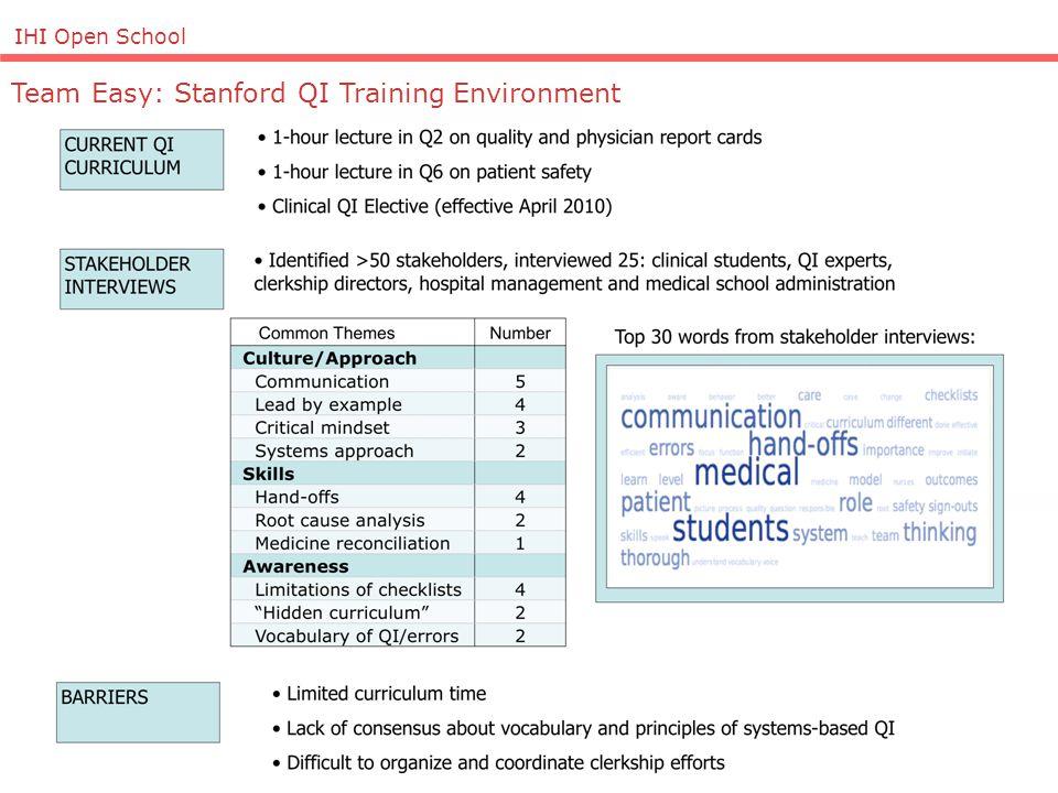 IHI Open School Team Easy: Stanford QI Training Environment