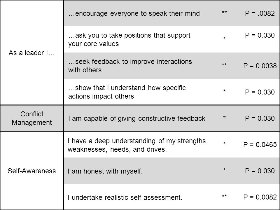 IHI Open School As a leader I… …encourage everyone to speak their mind**P =.0082 …ask you to take positions that support your core values * P = 0.030 …seek feedback to improve interactions with others **P = 0.0038 …show that I understand how specific actions impact others *P = 0.030 Conflict Management I am capable of giving constructive feedback*P = 0.030 Self-Awareness I have a deep understanding of my strengths, weaknesses, needs, and drives.