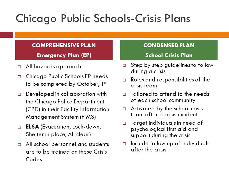 Chicago Public Schools-Crisis Plans  All hazards approach  Chicago Public Schools EP needs to be completed by October, 1 st  Developed in collaboration with the Chicago Police Department (CPD) in their Facility Information Management System (FIMS)  ELSA (Evacuation, Lock-down, Shelter in place, All clear)  All school personnel and students are to be trained on these Crisis Codes  Step by step guidelines to follow during a crisis  Roles and responsibilities of the crisis team  Tailored to attend to the needs of each school community  Activated by the school crisis team after a crisis incident  Target individuals in need of psychological first aid and support during the crisis  Include follow up of individuals after the crisis COMPREHENSIVE PLAN Emergency Plan (EP) CONDENSED PLAN School Crisis Plan