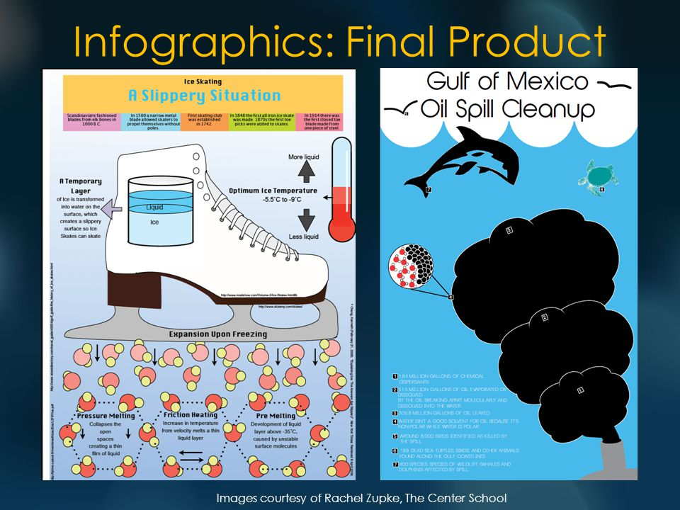 Infographics: Final Product Images courtesy of Rachel Zupke, The Center School