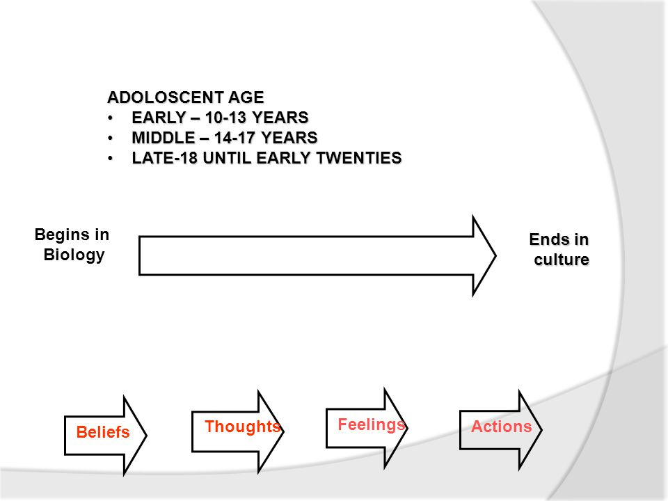 ADOLOSCENT AGE EARLY – 10-13 YEARS EARLY – 10-13 YEARS MIDDLE – 14-17 YEARS MIDDLE – 14-17 YEARS LATE-18 UNTIL EARLY TWENTIES LATE-18 UNTIL EARLY TWENTIES Beliefs Thoughts Feelings Actions Begins in Biology Ends in culture culture