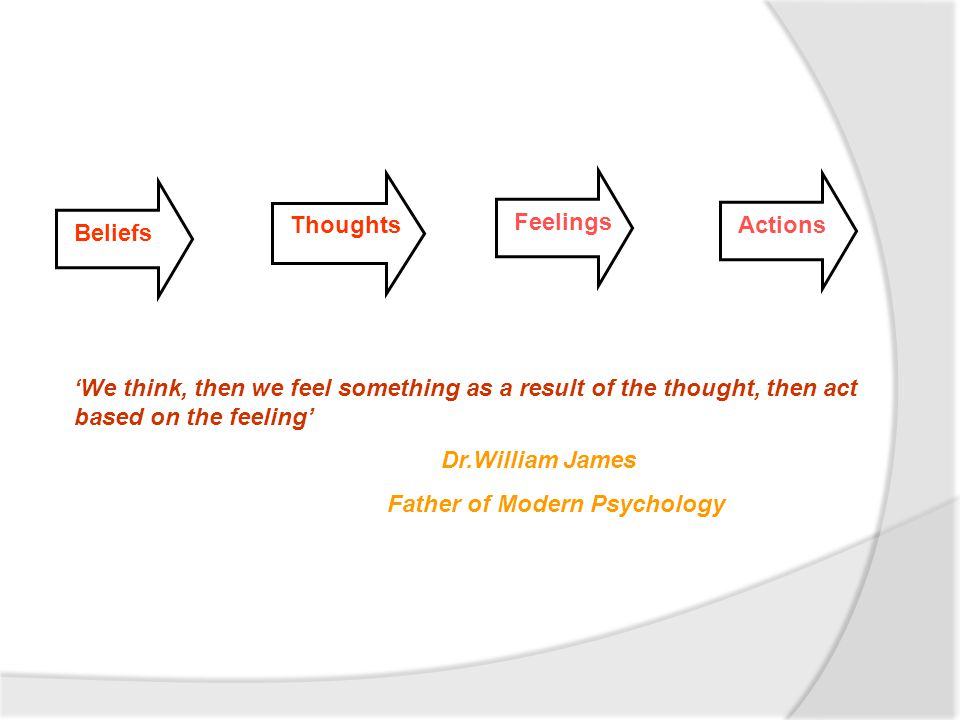 Beliefs Thoughts Feelings Actions 'We think, then we feel something as a result of the thought, then act based on the feeling' Dr.William James Father of Modern Psychology