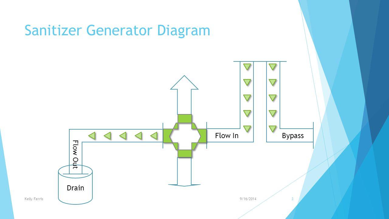 Sanitizer Generator Diagram Flow In Drain Flow Out Bypass 9/16/2014Kelly Ferris3