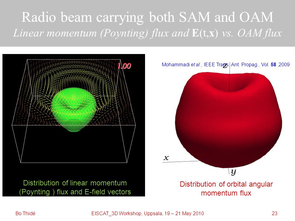 EISCAT_3D Workshop, Uppsala, 19 – 21 May 2010 Radio beam carrying both SAM and OAM Linear momentum (Poynting) flux and E(t,x) vs.