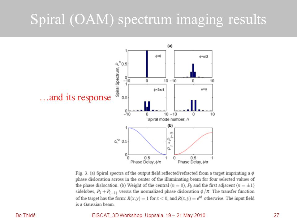 EISCAT_3D Workshop, Uppsala, 19 – 21 May 2010 Spiral (OAM) spectrum imaging results Bo Thidé27 …and its response
