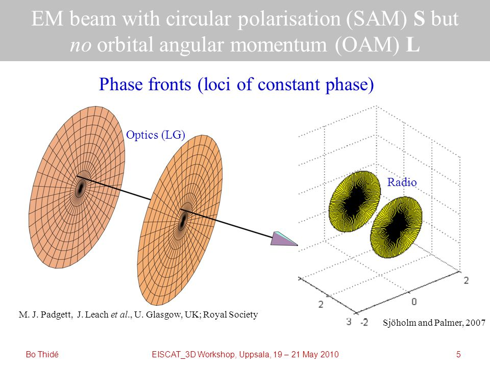 EISCAT_3D Workshop, Uppsala, 19 – 21 May 2010 Plasmons (Langmuir waves) can carry OAM but not SAM Bo Thidé16