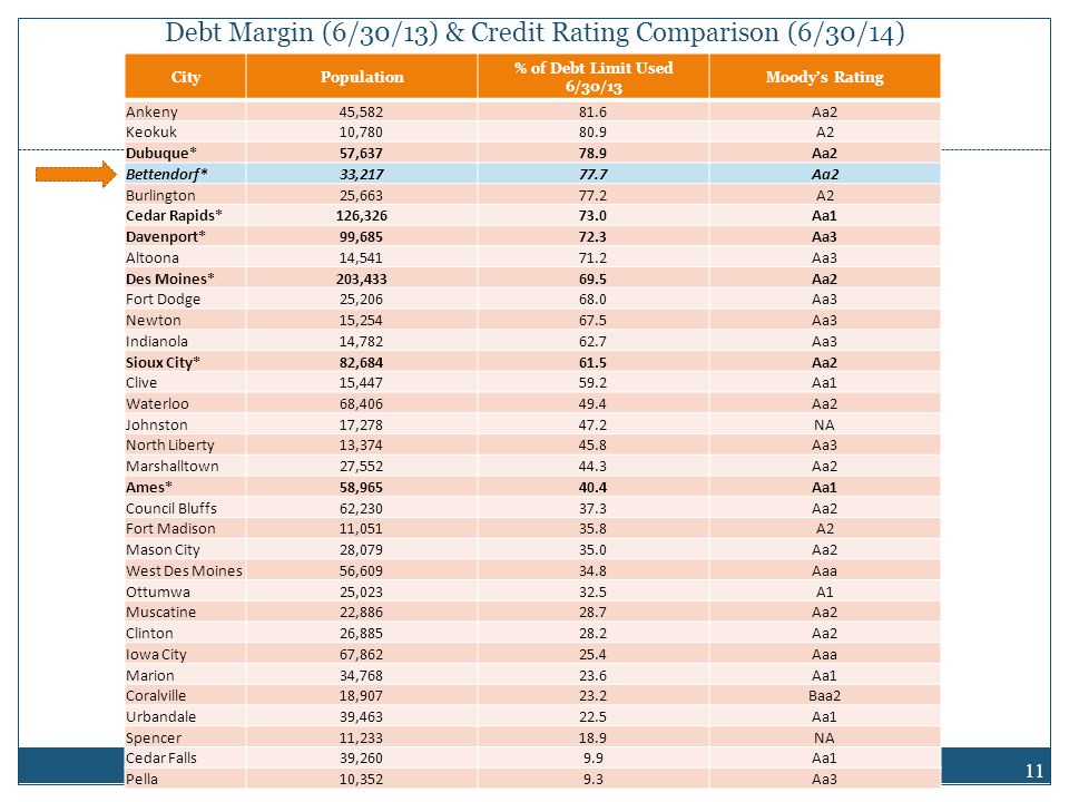 Debt Margin (6/30/13) & Credit Rating Comparison (6/30/14) 11 CityPopulation % of Debt Limit Used 6/30/13 Moody's Rating Ankeny45,58281.6Aa2 Keokuk10,78080.9A2 Dubuque*57,63778.9Aa2 Bettendorf*33,21777.7Aa2 Burlington25,66377.2A2 Cedar Rapids*126,32673.0Aa1 Davenport*99,68572.3Aa3 Altoona14,54171.2Aa3 Des Moines*203,43369.5Aa2 Fort Dodge25,20668.0Aa3 Newton15,25467.5Aa3 Indianola14,78262.7Aa3 Sioux City*82,68461.5Aa2 Clive15,44759.2Aa1 Waterloo68,40649.4Aa2 Johnston17,27847.2NA North Liberty13,37445.8Aa3 Marshalltown27,55244.3Aa2 Ames*58,96540.4Aa1 Council Bluffs62,23037.3Aa2 Fort Madison11,05135.8A2 Mason City28,07935.0Aa2 West Des Moines56,60934.8Aaa Ottumwa25,02332.5A1 Muscatine22,88628.7Aa2 Clinton26,88528.2Aa2 Iowa City67,86225.4Aaa Marion34,76823.6Aa1 Coralville18,90723.2Baa2 Urbandale39,46322.5Aa1 Spencer11,23318.9NA Cedar Falls39,2609.9Aa1 Pella10,3529.3Aa3