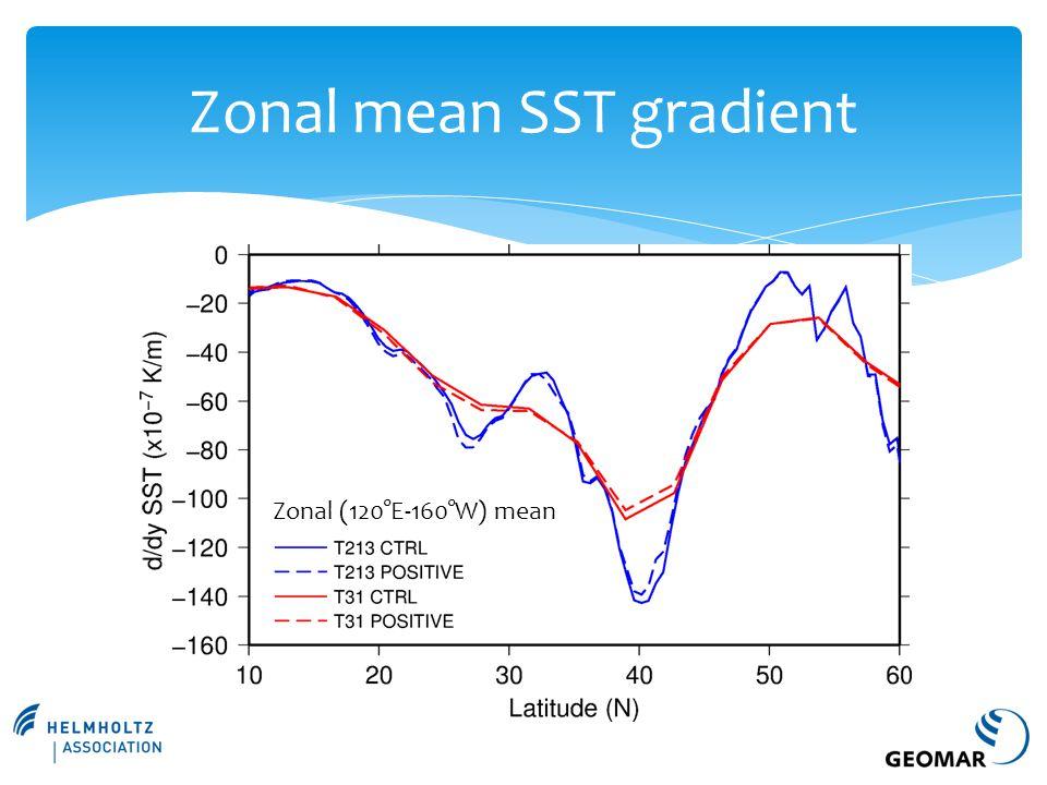 Zonal mean SST gradient Zonal (120°E-160°W) mean