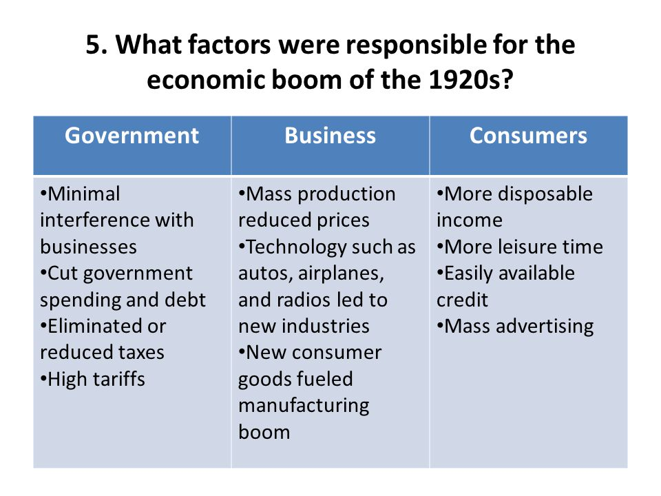 5. What factors were responsible for the economic boom of the 1920s.