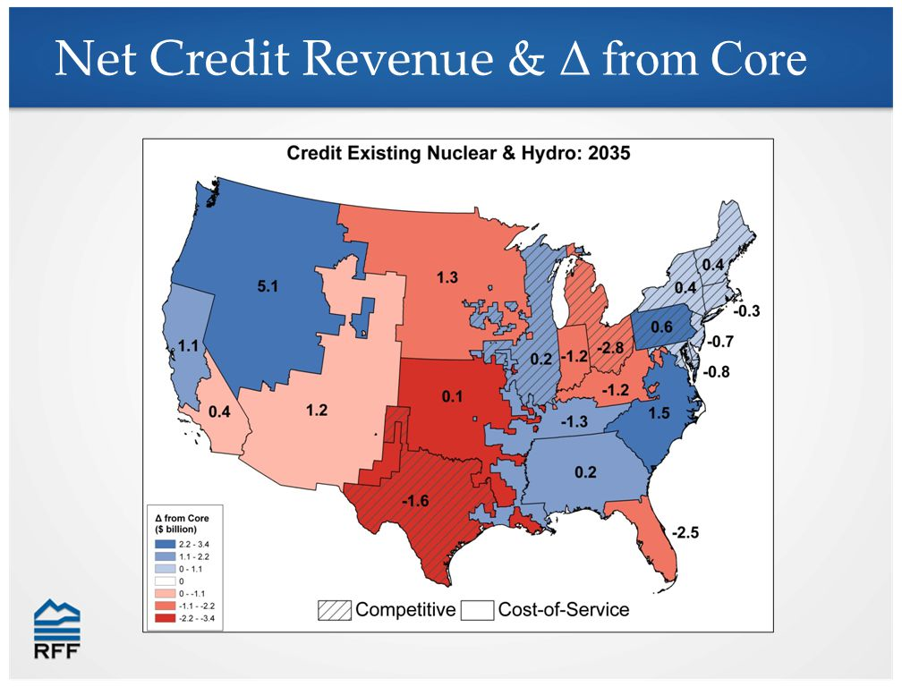 Net Credit Revenue & Δ from Core