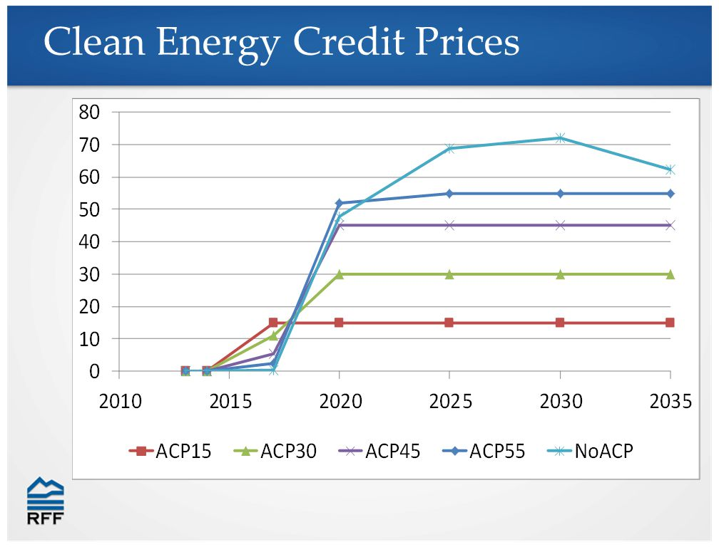 Clean Energy Credit Prices