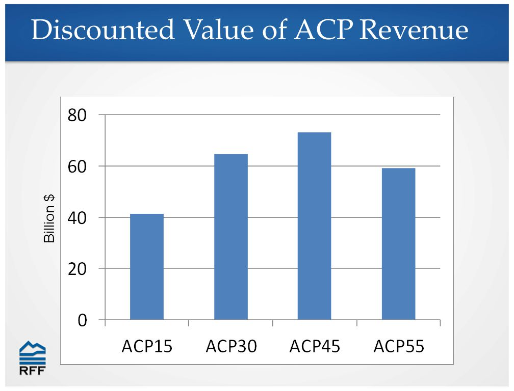 Discounted Value of ACP Revenue Billion $
