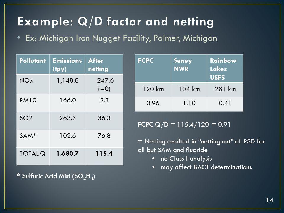 14 Ex: Michigan Iron Nugget Facility, Palmer, Michigan PollutantEmissions (tpy) After netting NOx1,148.8-247.6 (=0) PM10166.02.3 SO2263.336.3 SAM*102.