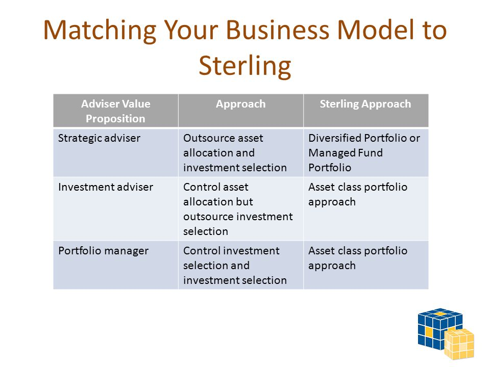 Matching Your Business Model to Sterling Adviser Value Proposition ApproachSterling Approach Strategic adviserOutsource asset allocation and investment selection Diversified Portfolio or Managed Fund Portfolio Investment adviserControl asset allocation but outsource investment selection Asset class portfolio approach Portfolio managerControl investment selection and investment selection Asset class portfolio approach