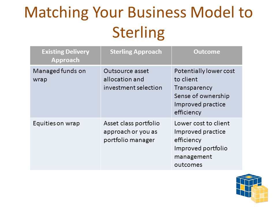 Matching Your Business Model to Sterling Existing Delivery Approach Sterling ApproachOutcome Managed funds on wrap Outsource asset allocation and investment selection Potentially lower cost to client Transparency Sense of ownership Improved practice efficiency Equities on wrapAsset class portfolio approach or you as portfolio manager Lower cost to client Improved practice efficiency Improved portfolio management outcomes