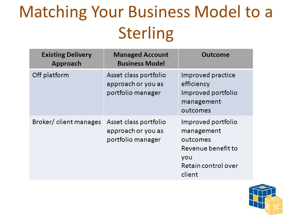 Matching Your Business Model to a Sterling Existing Delivery Approach Managed Account Business Model Outcome Off platformAsset class portfolio approach or you as portfolio manager Improved practice efficiency Improved portfolio management outcomes Broker/ client managesAsset class portfolio approach or you as portfolio manager Improved portfolio management outcomes Revenue benefit to you Retain control over client