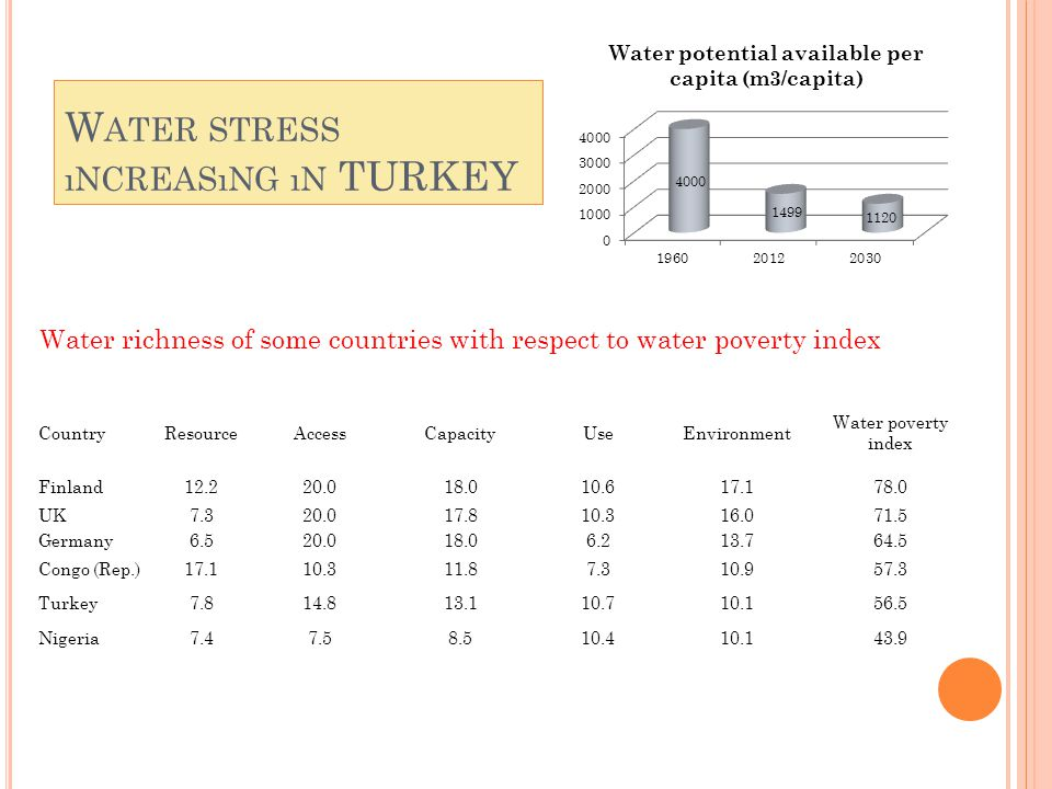 W ATER STRESS ıNCREASıNG ıN TURKEY CountryResourceAccessCapacityUseEnvironment Water poverty index Finland12.220.018.010.617.178.0 UK7.320.017.810.316.071.5 Germany6.520.018.06.213.764.5 Congo (Rep.)17.110.311.87.310.957.3 Turkey7.814.813.110.710.156.5 Nigeria7.47.58.510.410.143.9 Water richness of some countries with respect to water poverty index